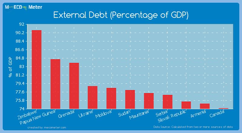 External Debt (Percentage of GDP) of Sudan