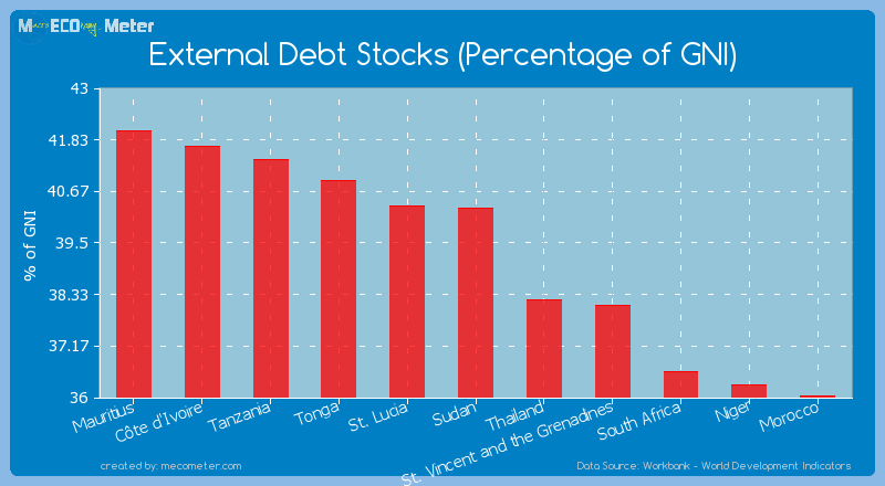 External Debt Stocks (Percentage of GNI) of Sudan