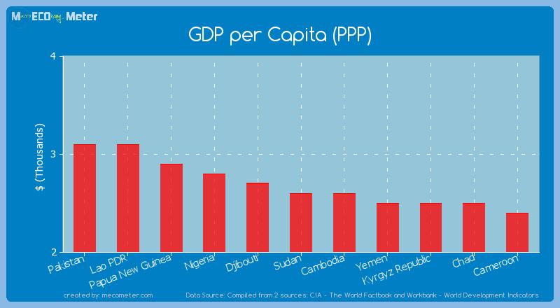 GDP per Capita (PPP) of Sudan