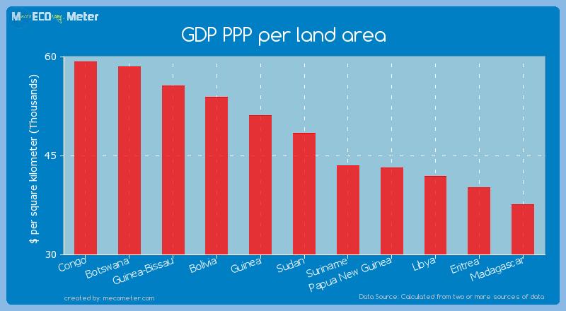 GDP PPP per land area of Sudan