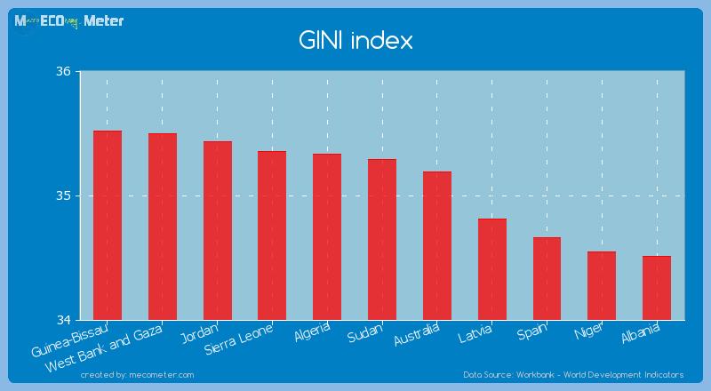 GINI index of Sudan