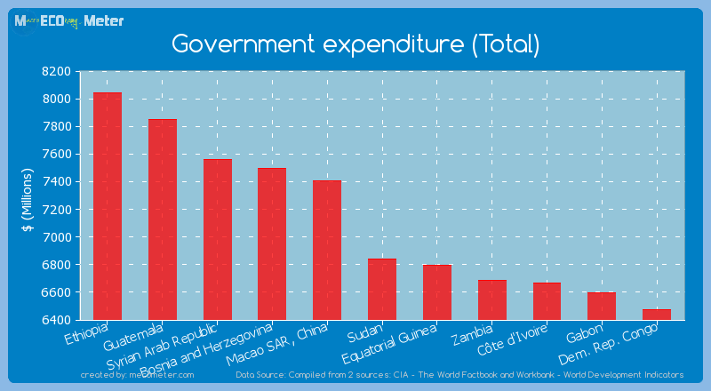 Government expenditure (Total) of Sudan