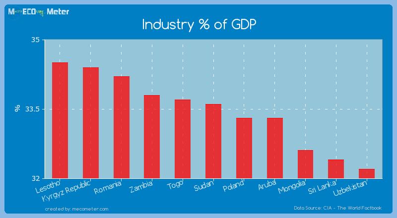 Industry % of GDP of Sudan