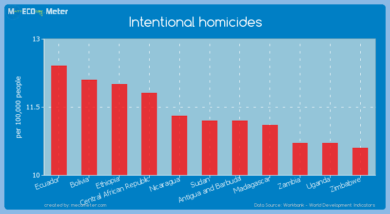 Intentional homicides of Sudan