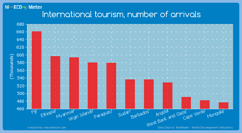International tourism, number of arrivals of Sudan