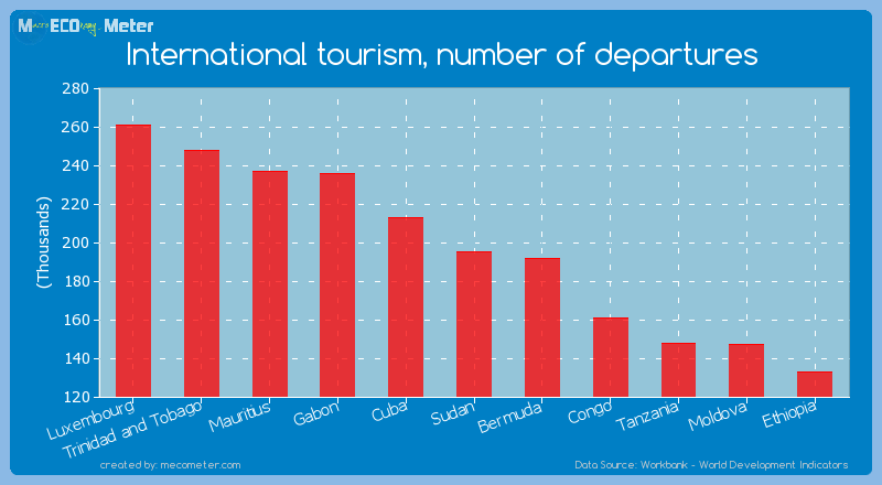 International tourism, number of departures of Sudan