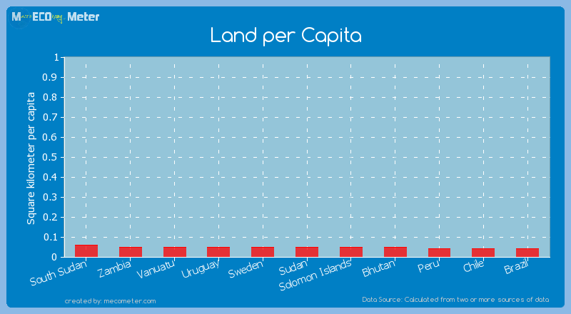 Land per Capita of Sudan