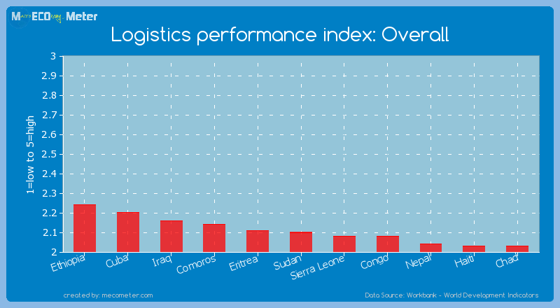 Logistics performance index: Overall of Sudan