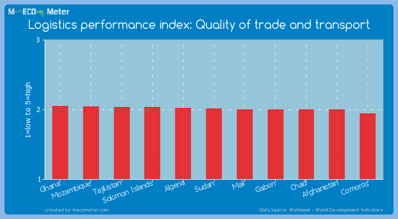 Logistics performance index: Quality of trade and transport of Sudan