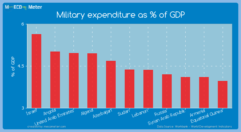 Military expenditure as % of GDP of Sudan