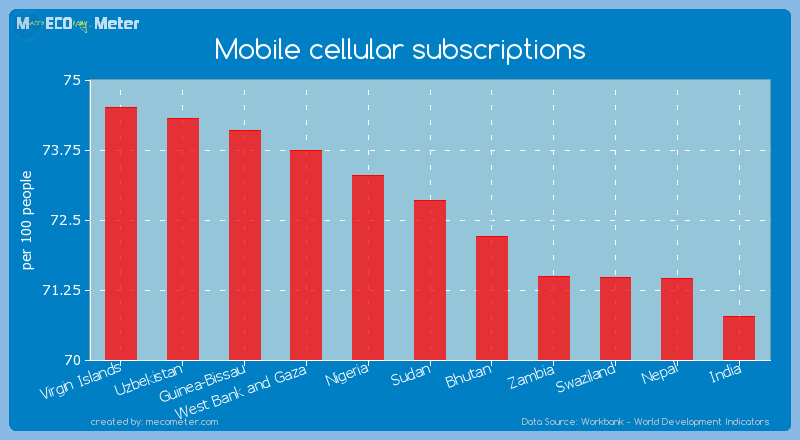 Mobile cellular subscriptions of Sudan