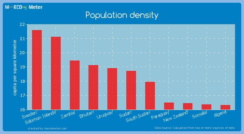 Population density of Sudan