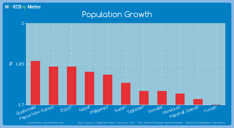 Population Growth of Sudan