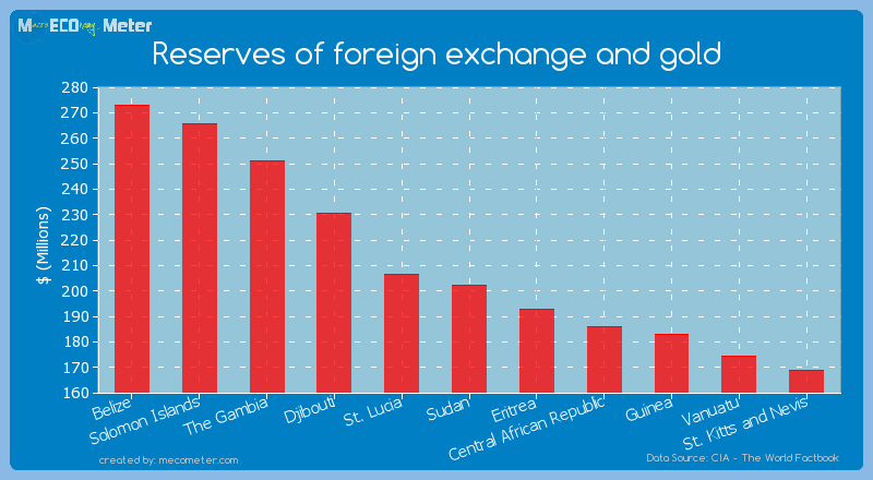 Reserves of foreign exchange and gold of Sudan