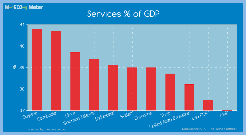 Services % of GDP of Sudan