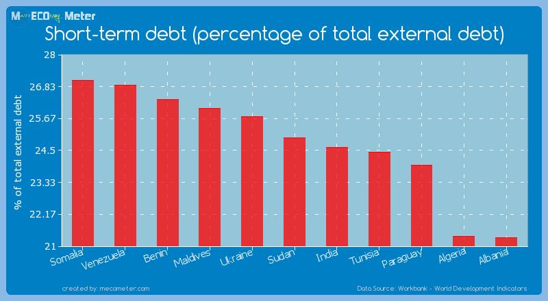 Short-term debt (percentage of total external debt) of Sudan