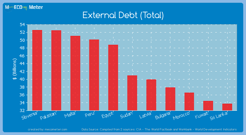 External Debt (Total) of Sudan