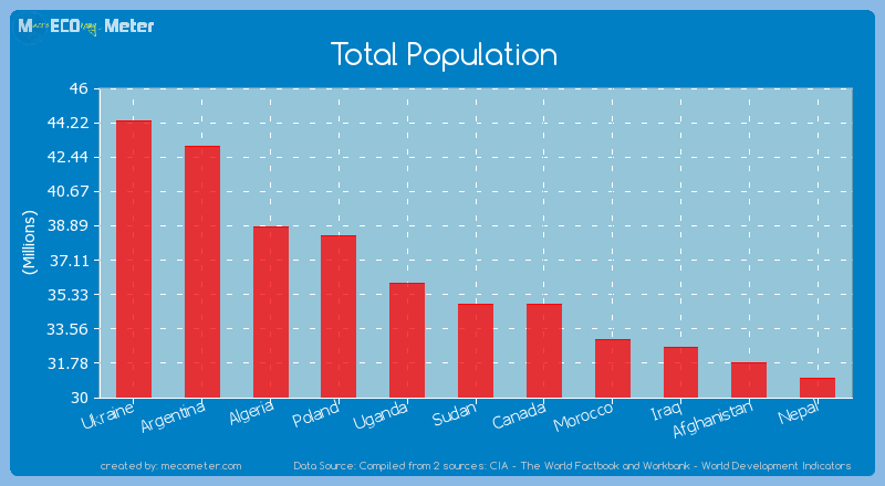 Total Population of Sudan
