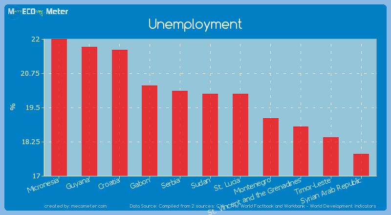 Unemployment of Sudan