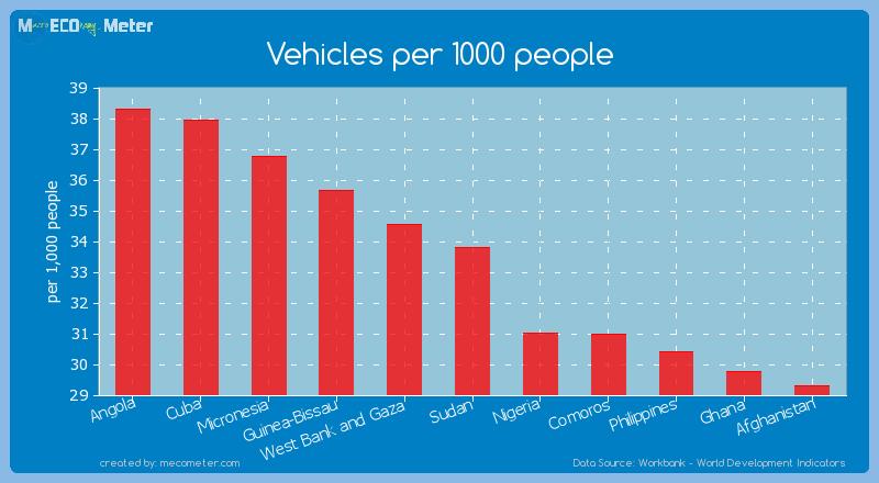 Vehicles per 1000 people of Sudan