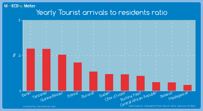 Yearly Tourist arrivals to residents ratio of Sudan