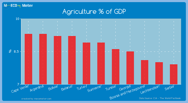 Agriculture % of GDP of Suriname