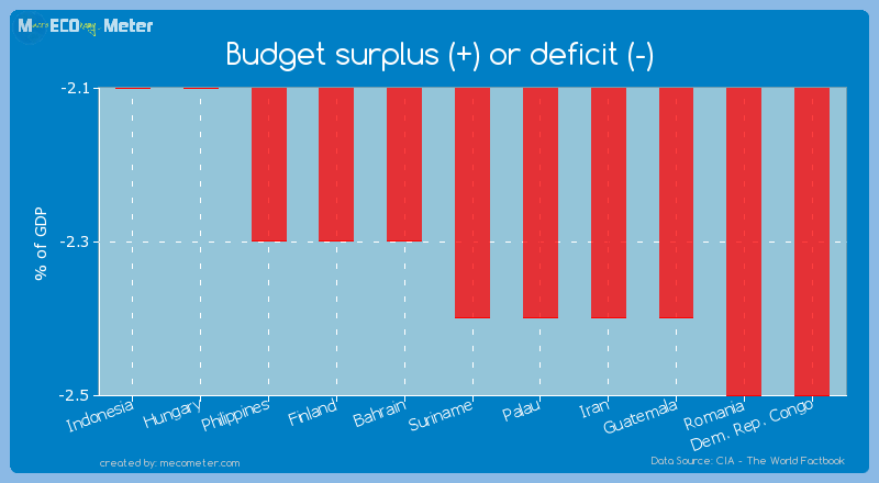 Budget surplus (+) or deficit (-) of Suriname