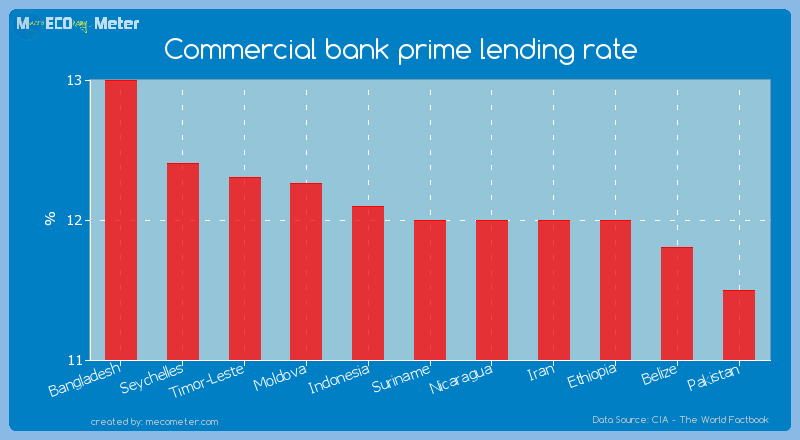 Commercial bank prime lending rate of Suriname