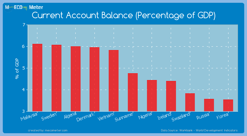 Current Account Balance (Percentage of GDP) of Suriname