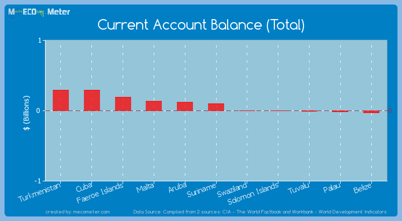 Current Account Balance (Total) of Suriname