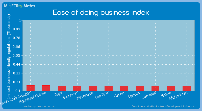 Ease of doing business index of Suriname