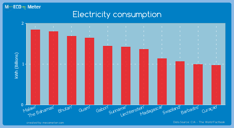 Electricity consumption of Suriname