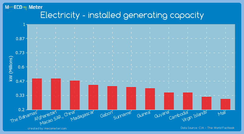 Electricity - installed generating capacity of Suriname