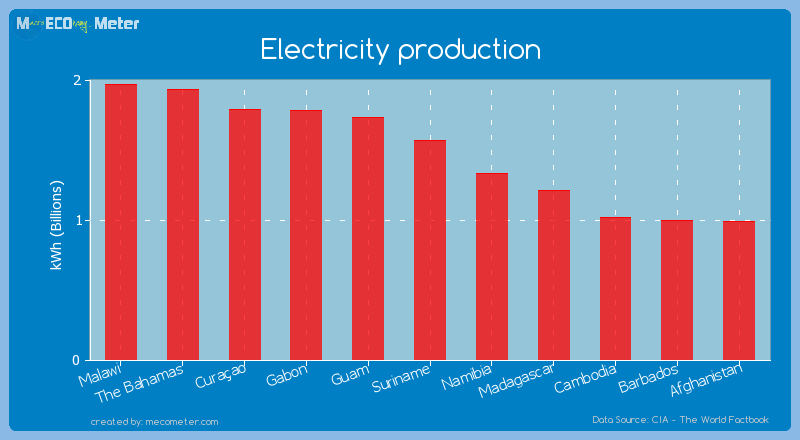 Electricity production of Suriname