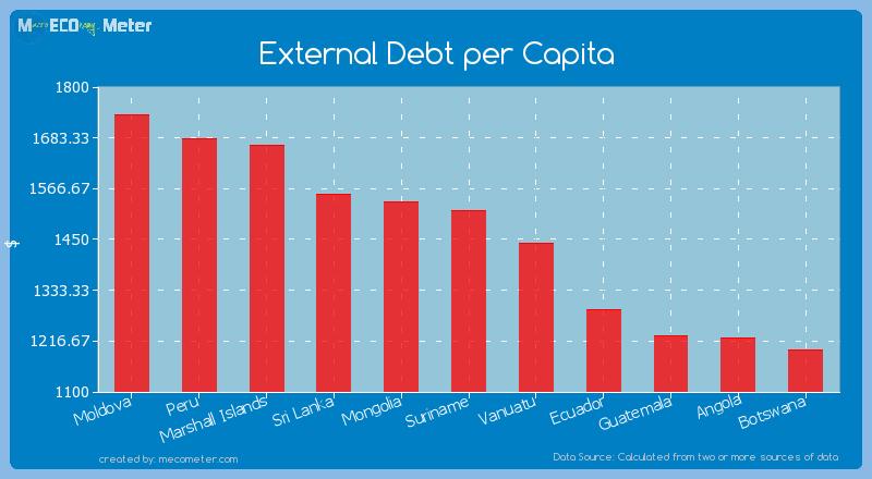 External Debt per Capita of Suriname