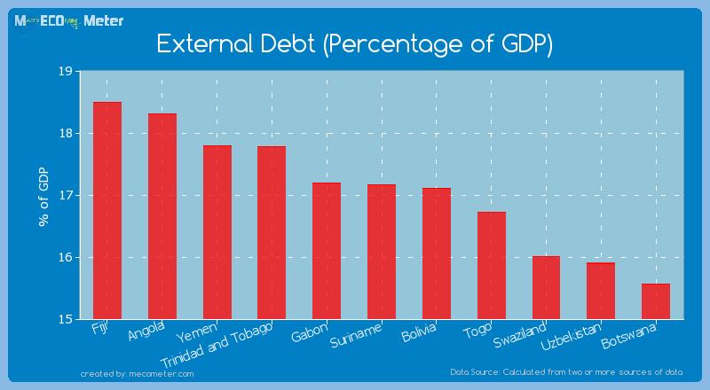 External Debt (Percentage of GDP) of Suriname