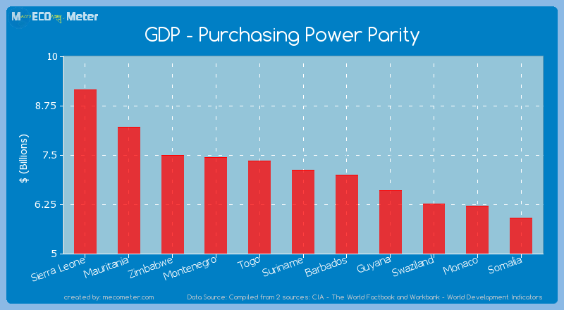 GDP - Purchasing Power Parity of Suriname
