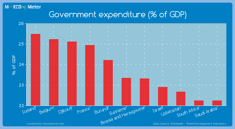 Government expenditure (% of GDP) of Suriname