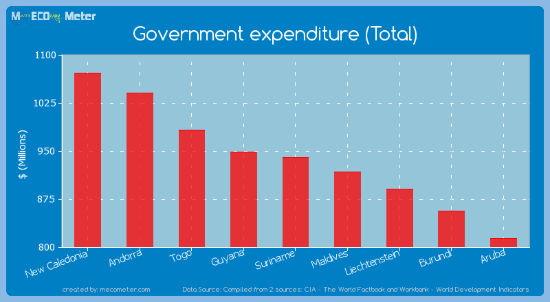 Government expenditure (Total) of Suriname