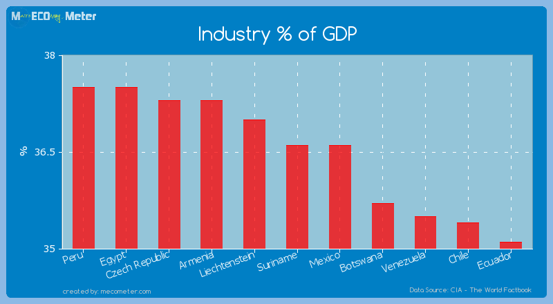Industry % of GDP of Suriname