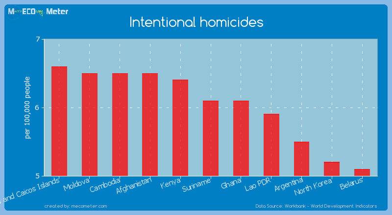 Intentional homicides of Suriname