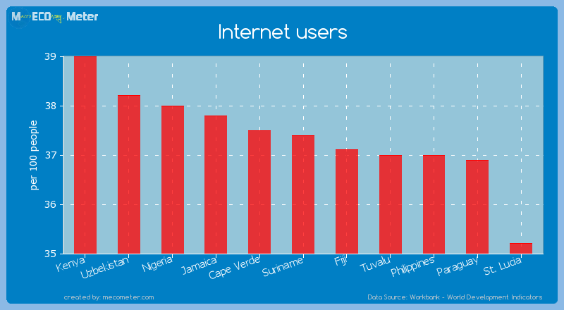 Internet users of Suriname