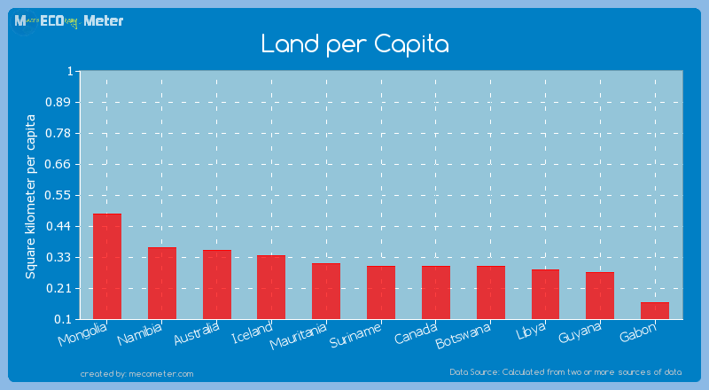 Land per Capita of Suriname
