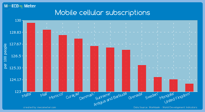 Mobile cellular subscriptions of Suriname