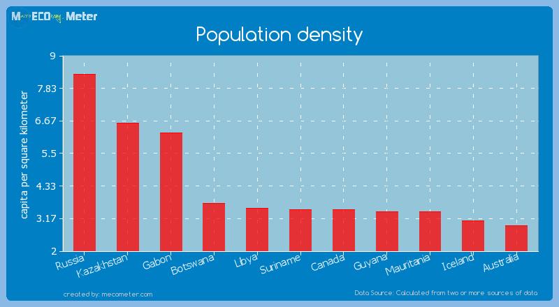 Population density of Suriname