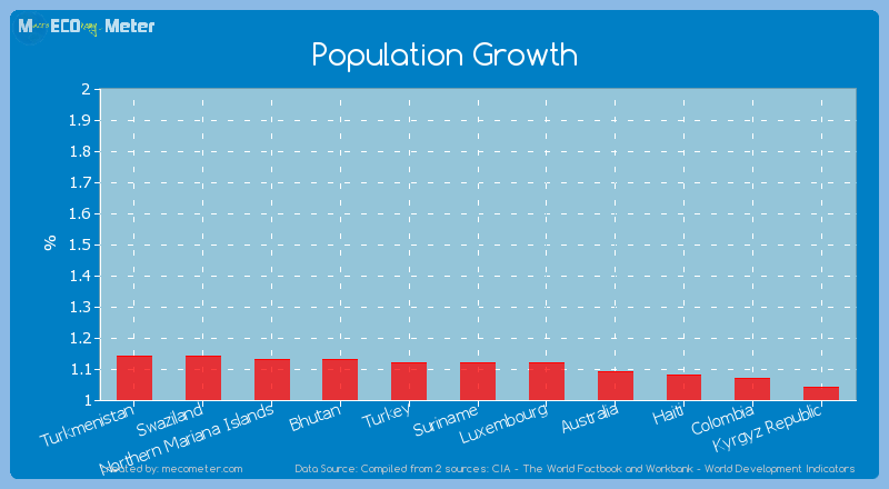 Population Growth of Suriname