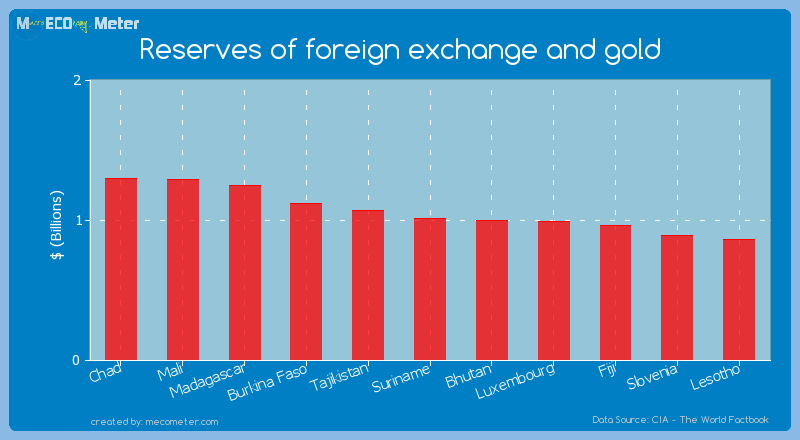 Reserves of foreign exchange and gold of Suriname