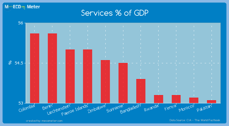 Services % of GDP of Suriname