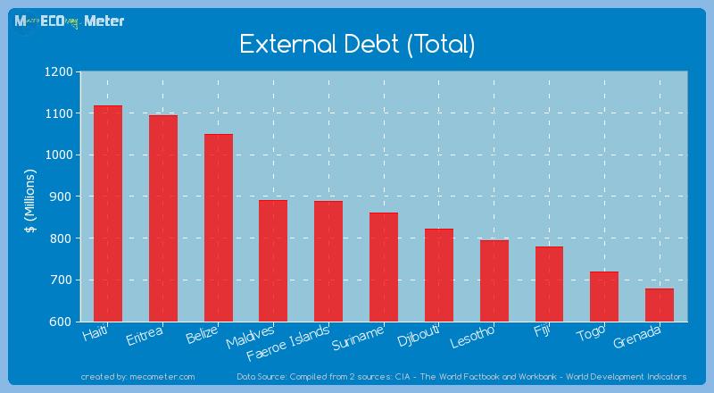 External Debt (Total) of Suriname