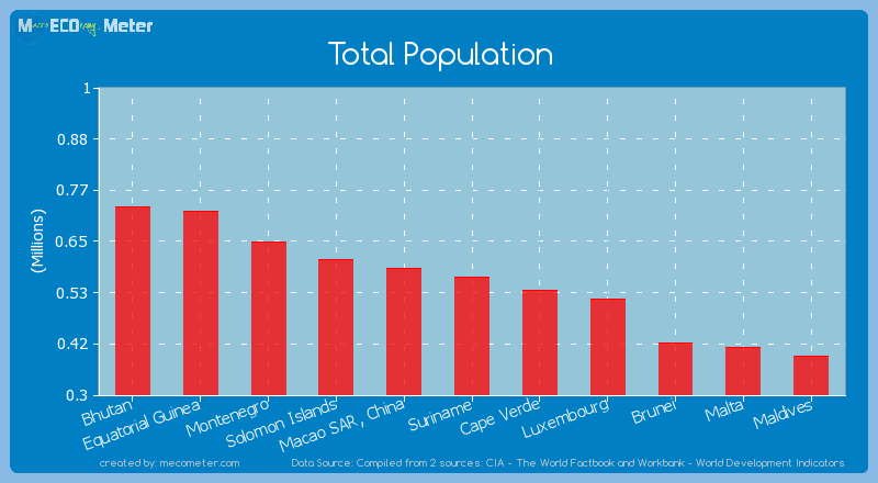 Total Population of Suriname